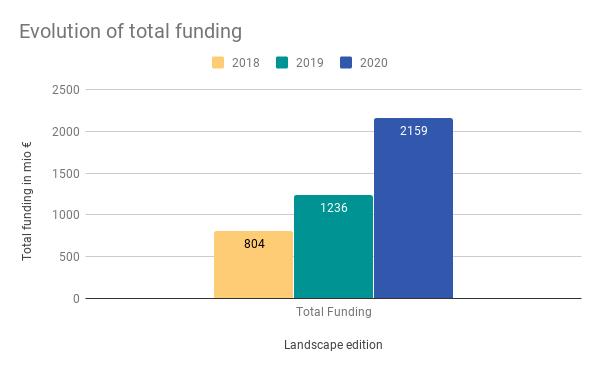 2020_Startup-Landscape_Funding-Graph