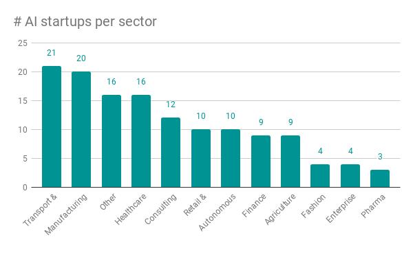 2020_Startup-Landscape_Sector-Graph