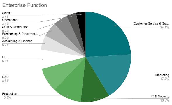 2021-German-Landscape-Graph-Enterprise-Function