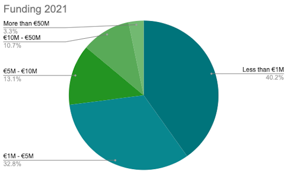 2021-German-Landscape-Graph-Funding
