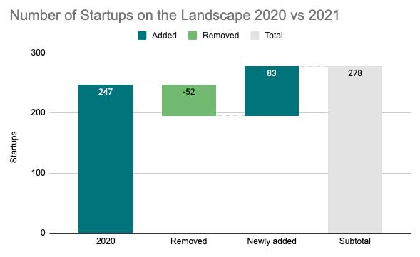 2021-German-Landscape-Graph-Growth