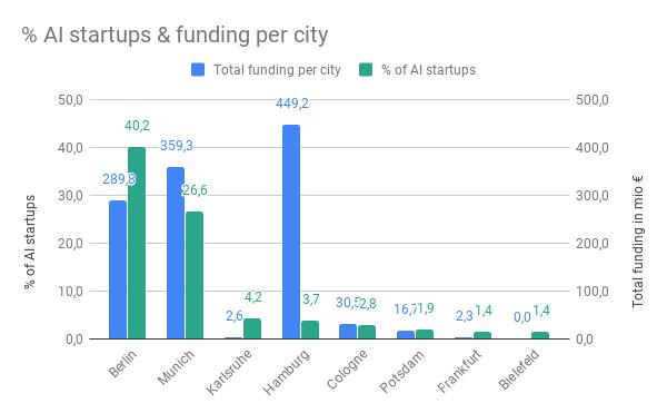 Landscape_2019_Funding-Graph