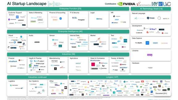 Startup-landscape - 2018 Startup Landscape