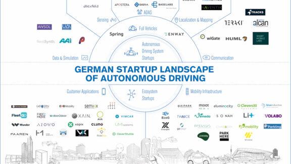 Landscape - Startups 2019 German Auto Landscape