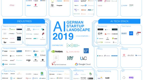 Startup-landscape - 2019 Startup Landscape