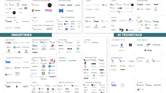 Startup-landscape - 2020 Startup Landscape