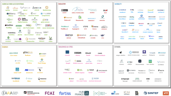 Landscape of European AI startups acting for climate