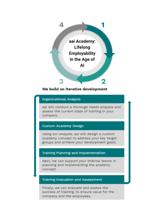 Academy iterative development