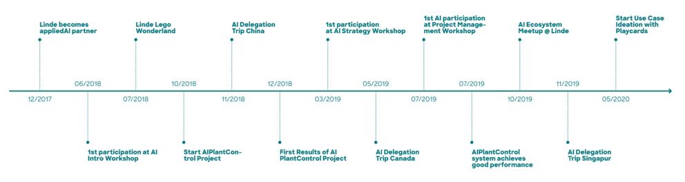 Timeline: Linde and appliedAI partnership