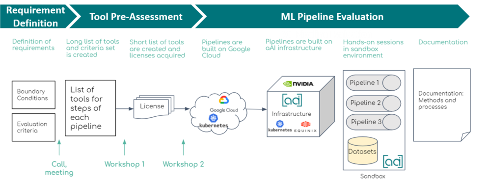 ML Pipeline Project Phases