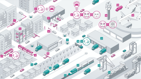 Landscape - AI in mobility
