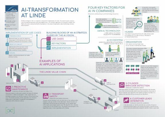 Article - Linde KI Infografik