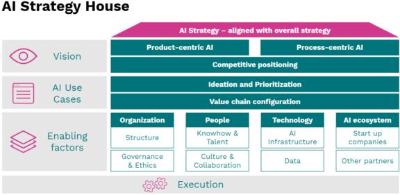 AI Strategy House