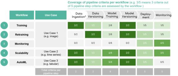 pipeline per workflow tech insight