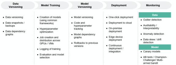 tech insight workflow capabilities